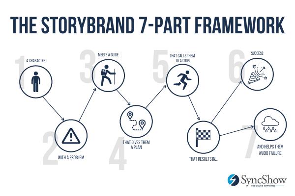 StoryBrand Framework Graphic