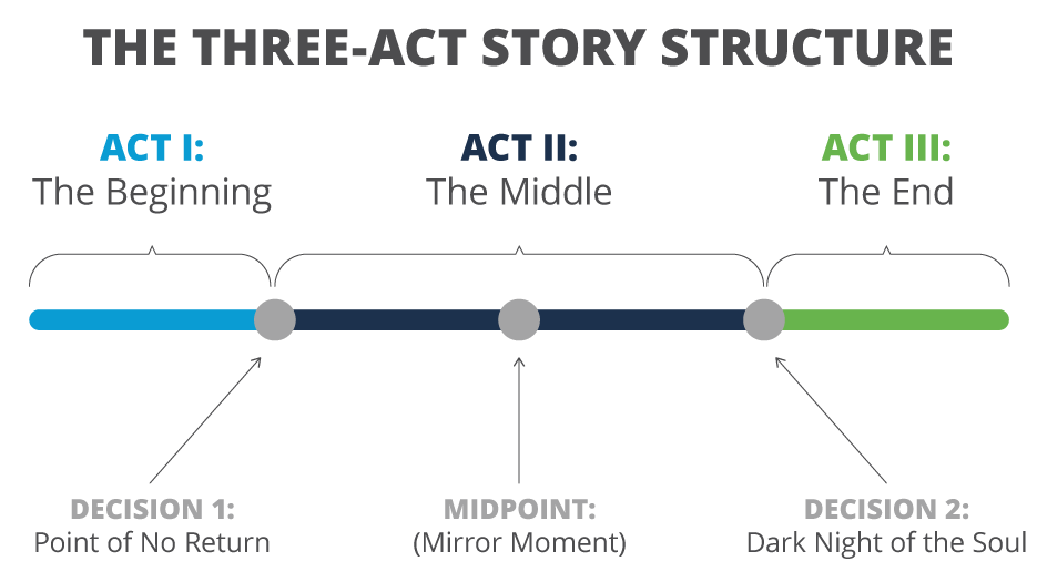 Graphic of the Three-Act Story Structure