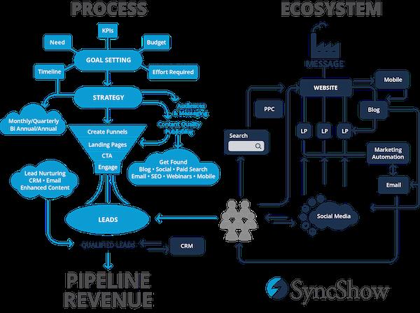 digital-ecosystem_with-logo