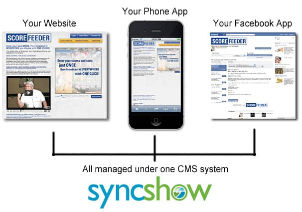 SyncShow CMS manages Facebook, Phones and your Website at the same time.
